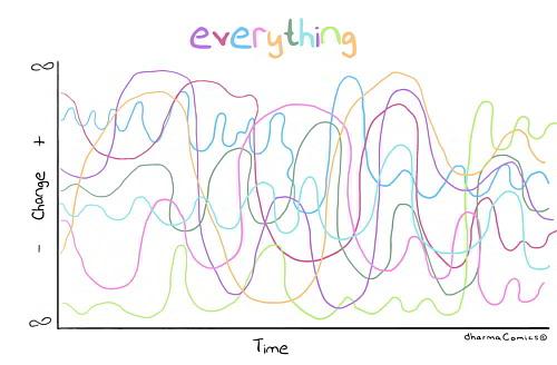 Everything Changes - Darma Comics